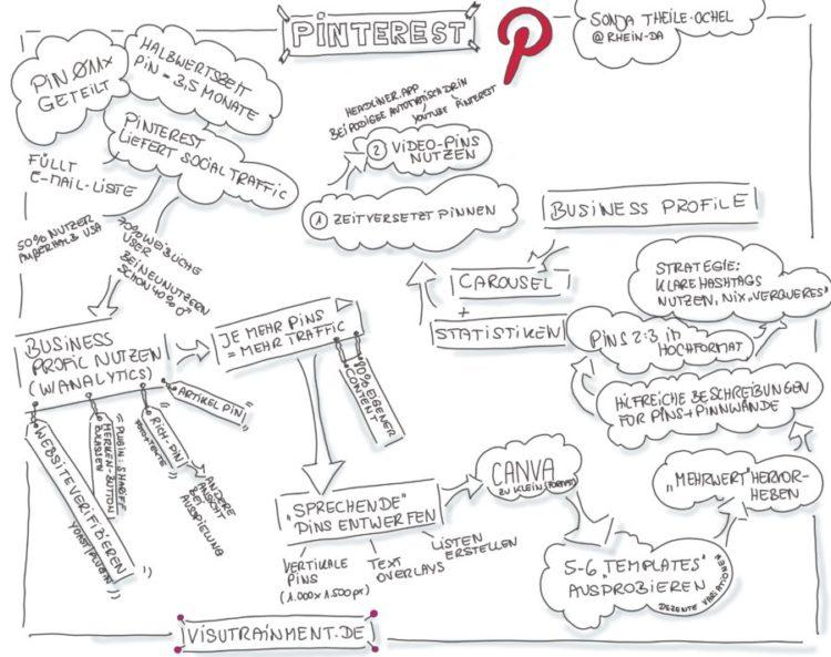 Pinterest-Vortrag von Sonja Theile-Ochel auf der #PHK2019