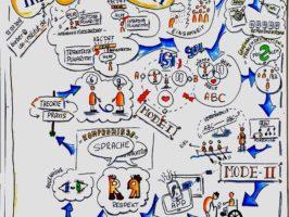 Graphic Recording Peer Counselling Interdisziplinarität